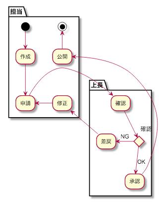 UML アクティビティ図 例 記事公開承認
