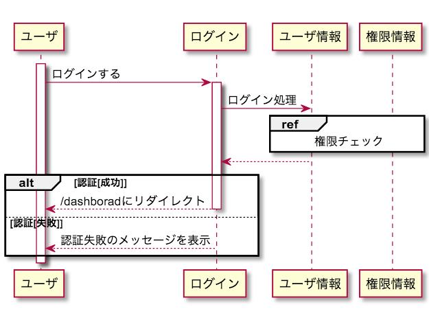 UML シーケンス図 権限チェック 別参照