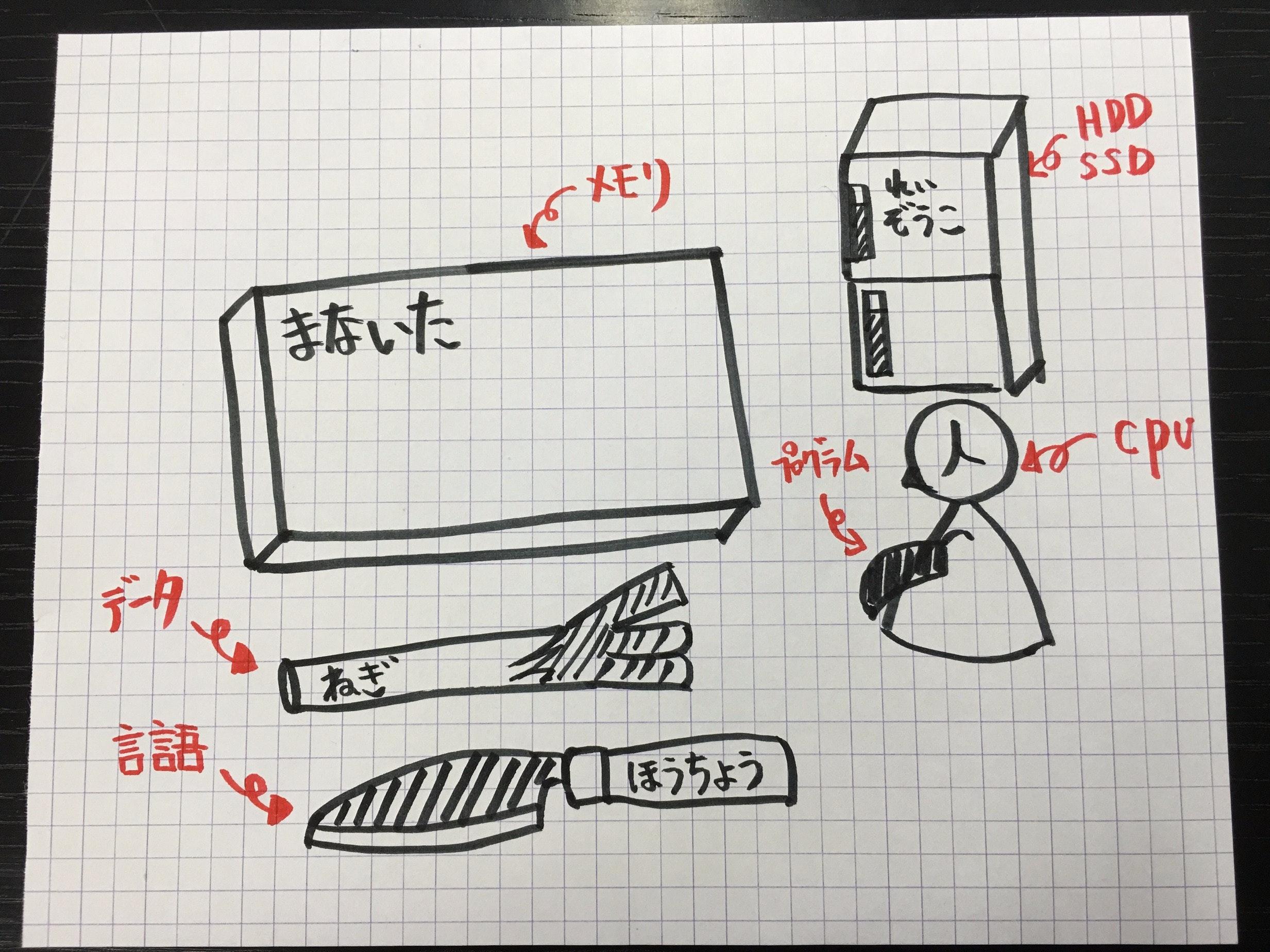 ハードウェアを理解してもらうのにわかりやすい例