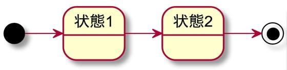 新人教育 資料 UML ステートマシン図 遷移
