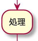 UML アクティビティ図 アクションノード(処理)