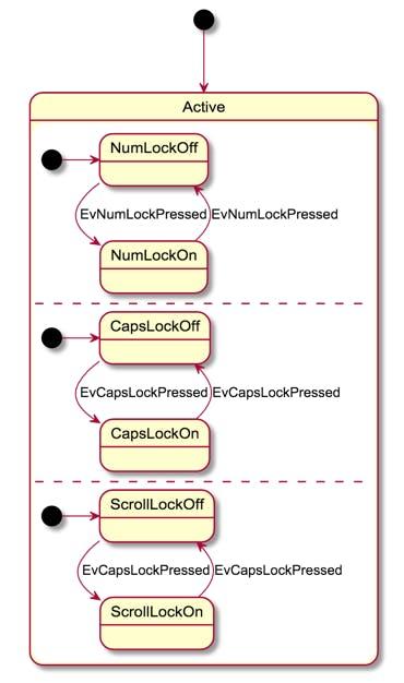 新人教育 資料 UML ステートマシン図 領域 同時