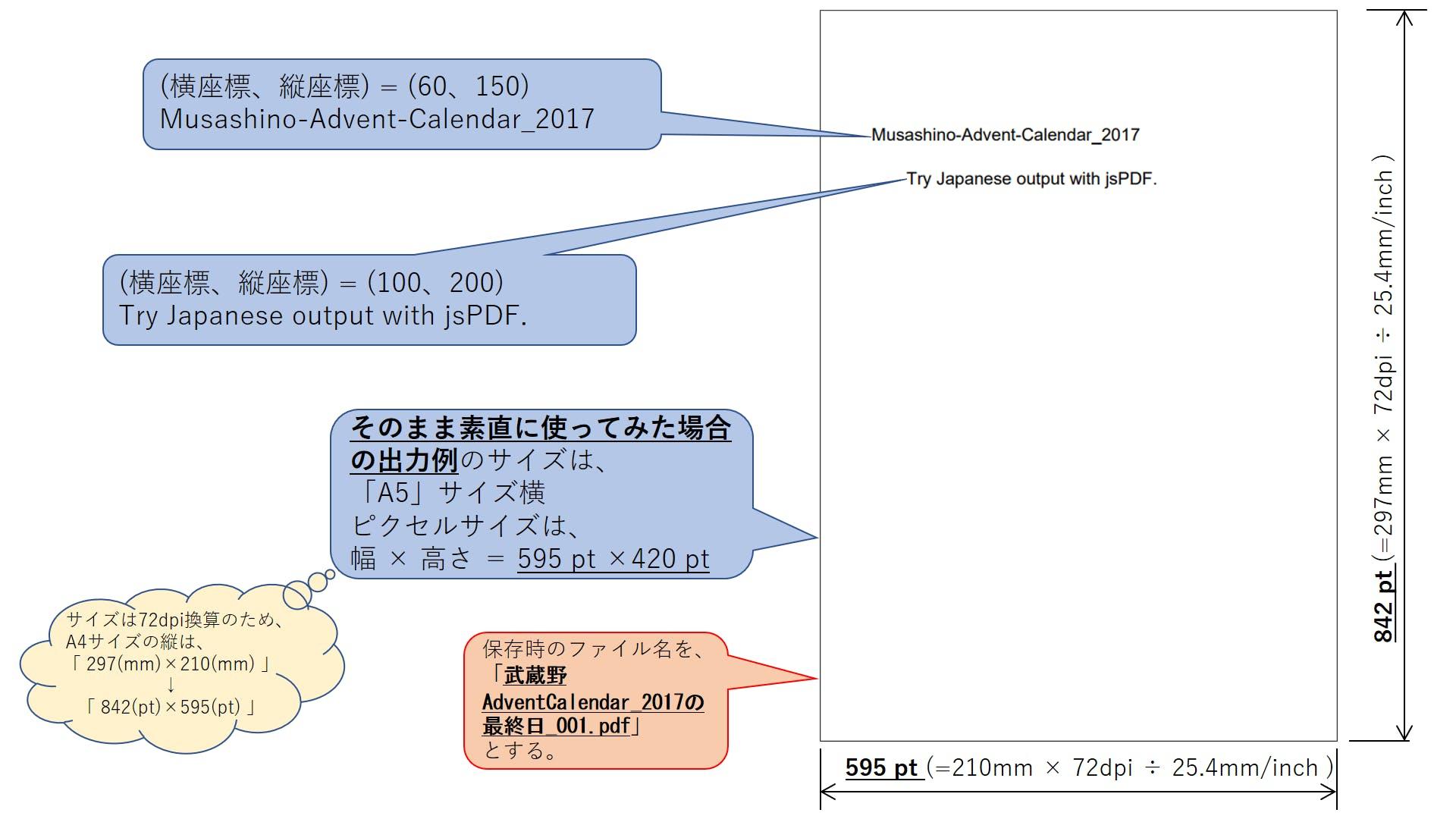 jsPDFで、無理やり日本語出力を行ってみる - Qiita