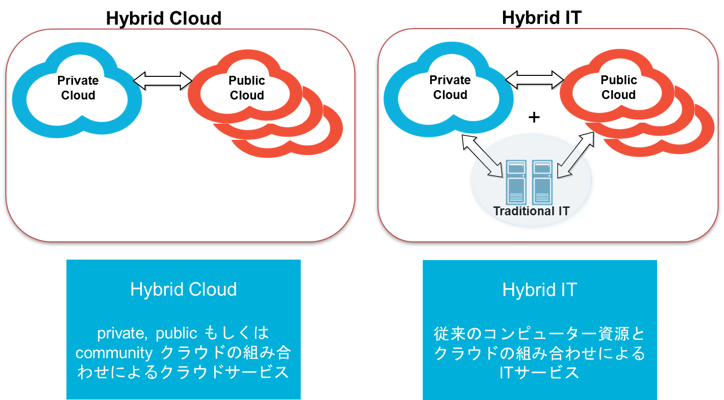 hybrid-cloud-hybrid-it-new.png