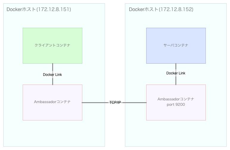 Docker_Ambassadorパターン.png