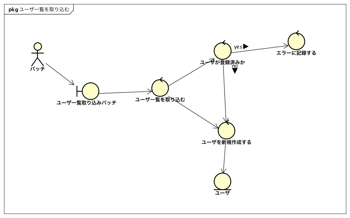 ロバストネス分析サンプル.png