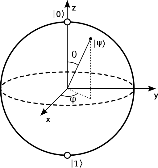 512px-Bloch_sphere.svg.png