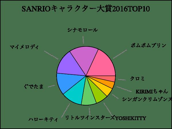 sanrio.svg.png