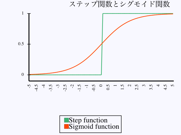 step_sigmoid.svg.png