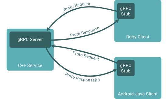 grpc-arch.png