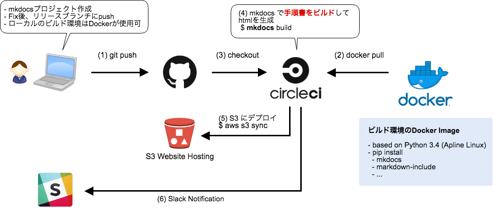 build-documentation.png