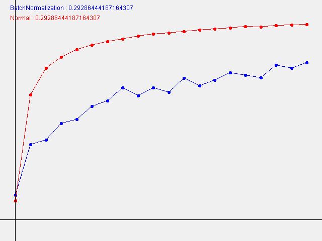 BatchNormalization#0.29286444187164307.png