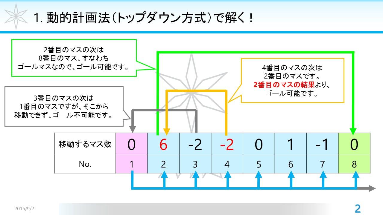 1. 動的計画法(トップダウン方式)で解く!.png