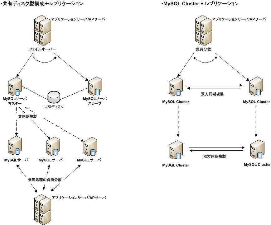 複合型高可用性構成パターン.png