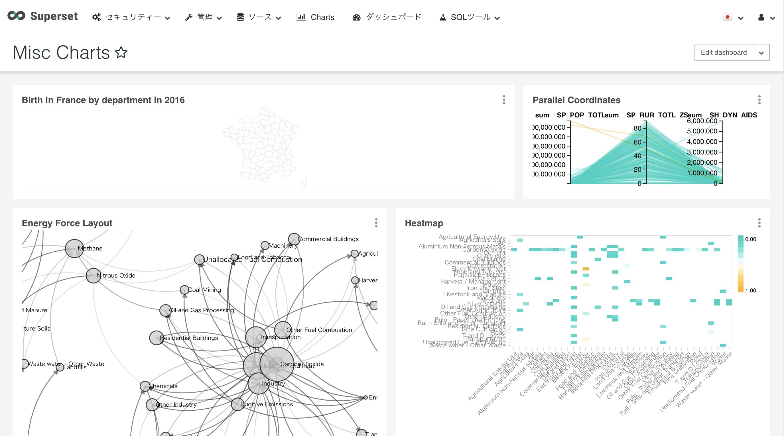 Business Intelligence Software - OSS の BIツール を比較してみる - Qiita