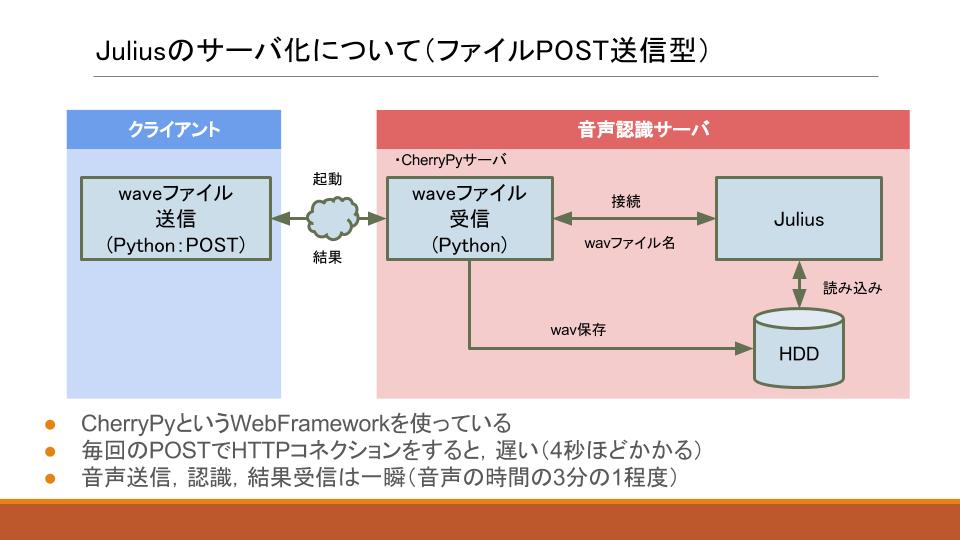 ポスト 送信 ファイル 共有ホルダーとしても利用できる「ファイルポスト」を使う