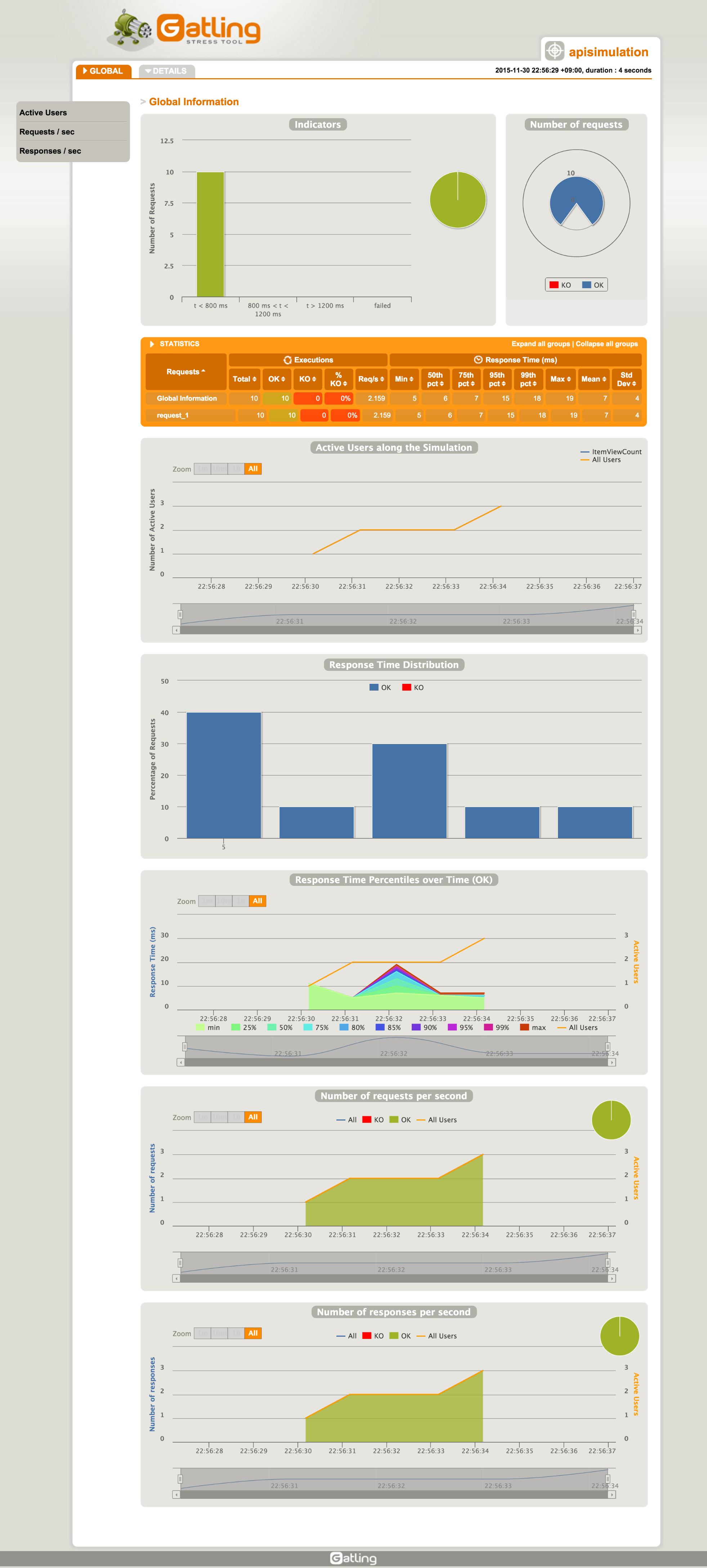 screencapture-file-usr-local-opt-gatling-charts-highcharts-bundle-2-1-7-results-apisimulation-1448891789639-index-html-1448891950845.png