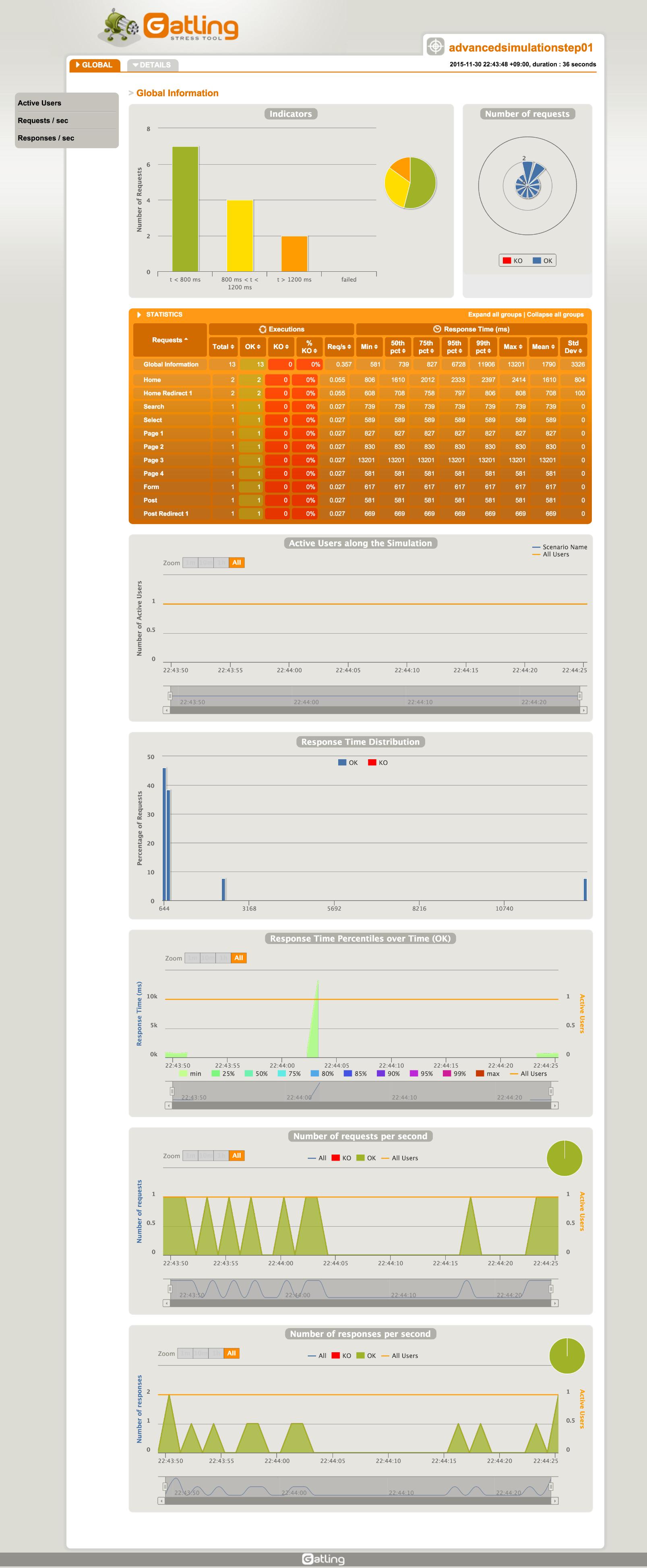 screencapture-file-usr-local-opt-gatling-charts-highcharts-bundle-2-1-7-results-advancedsimulationstep01-1448891028766-index-html-1448891259270.png
