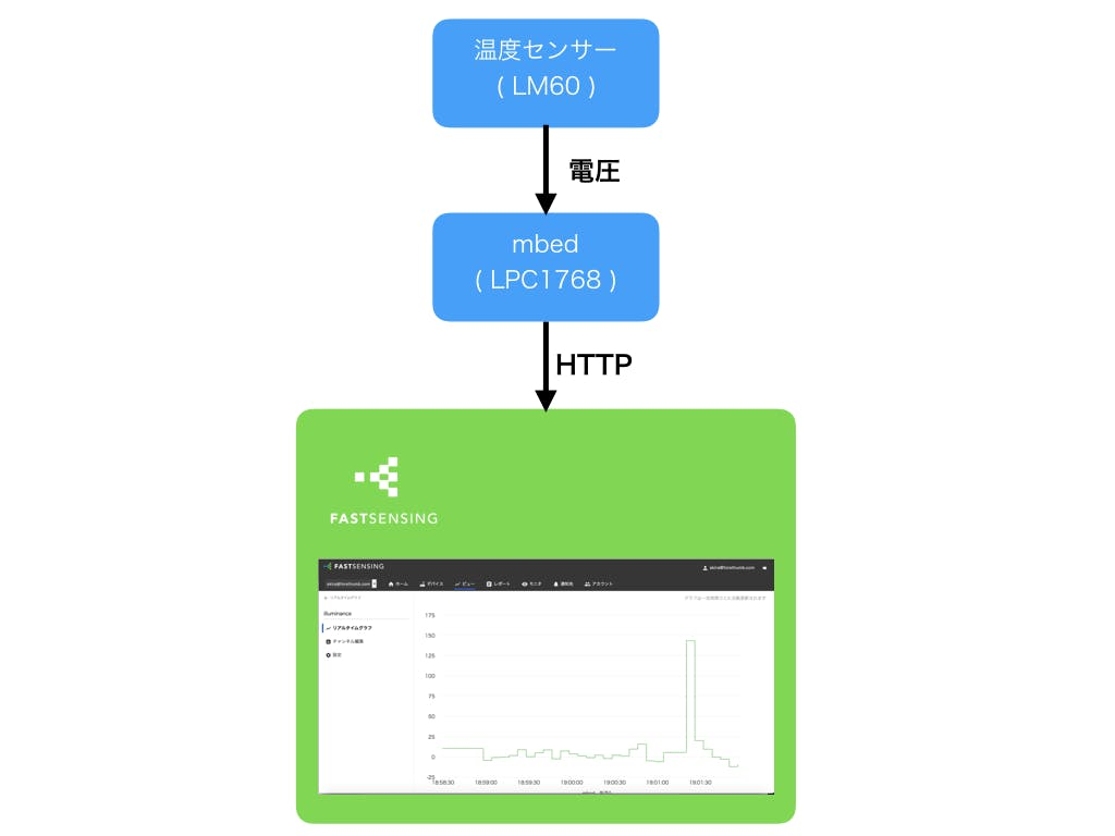 Qiita-Fastsensing-data.png