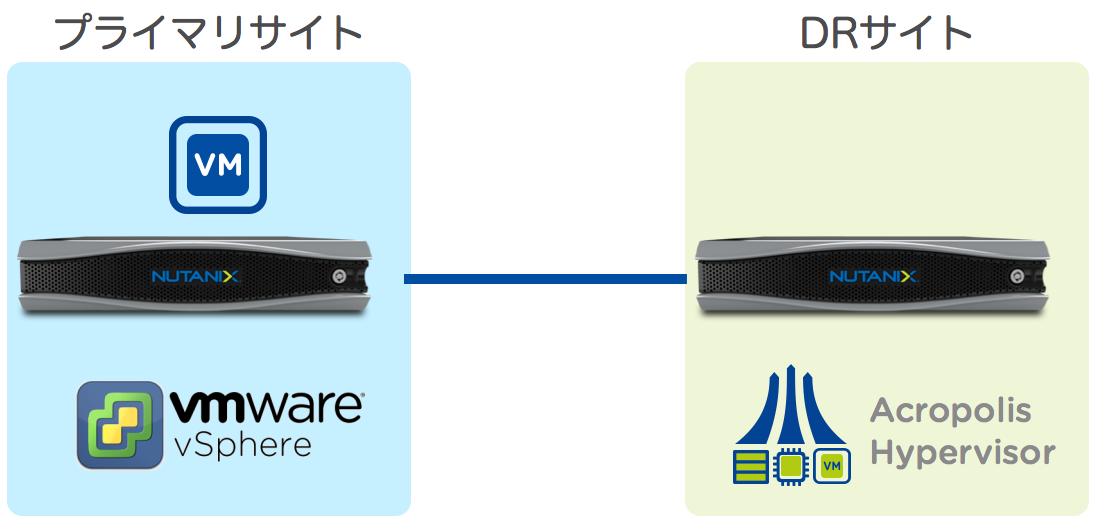 異種ハイパーバイザー間のデータ保護