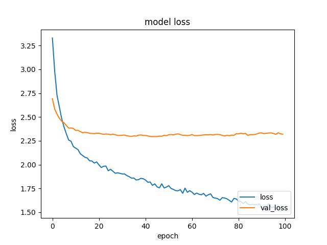 model_loss.png