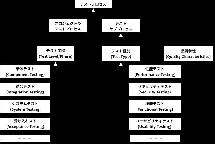 TestProcess.png
