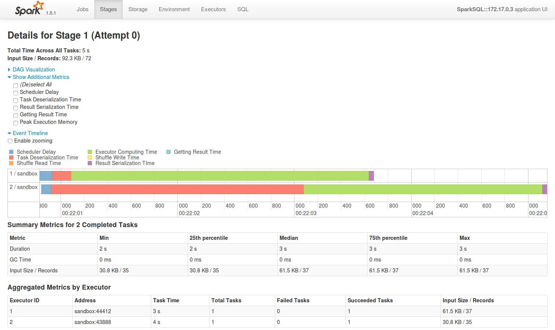 SparkSQL::172.17.0.3 - Details for Stage 1 (Attempt 0) 2015-11-20 00-22-32.png
