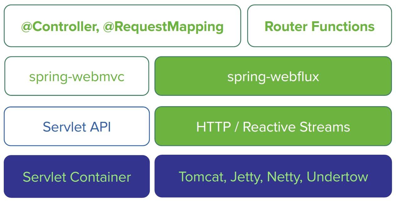 Spring Framework] Servlet streaming back pressure against