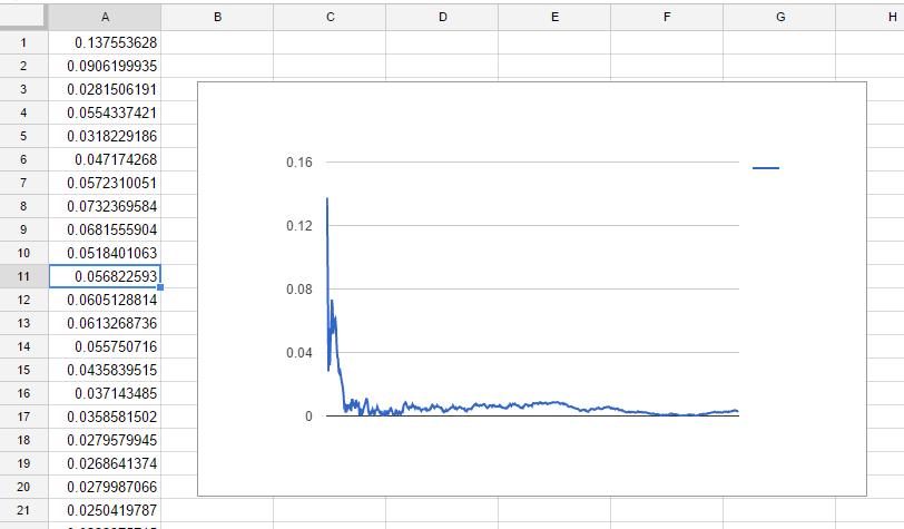 確率密度関数について - Google スプレッドシート - Google Chrome 2016-12-11 01.11.19.png