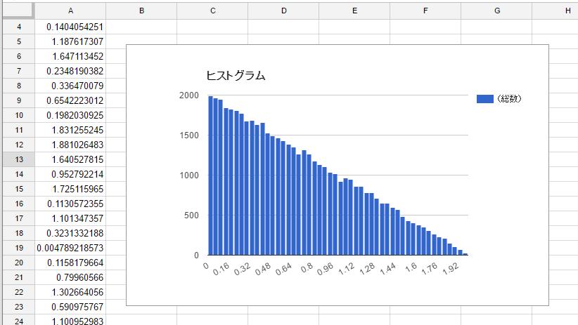 確率密度関数について - Google スプレッドシート - Google Chrome 2016-12-10 21.06.40.png