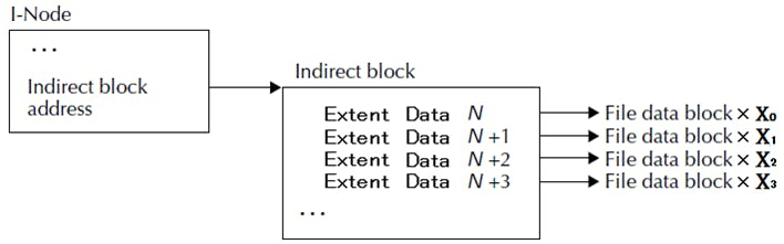 fs_2_3_2_extent_indirect_block.png