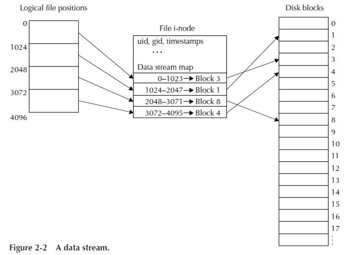 fs_2_2_data_stream.png