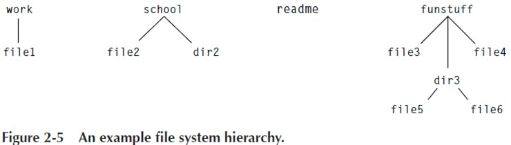 fs_2_5_hierarchies.png