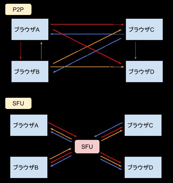 上級編SFUとP2P.png