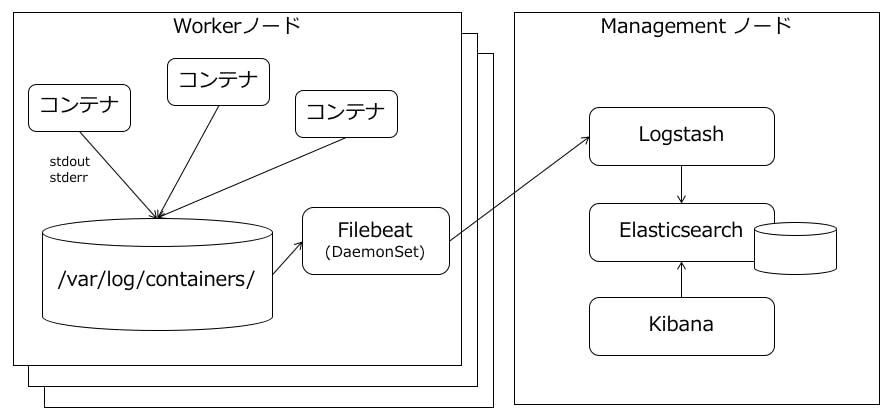 IBM Cloud Privateのログ収集の仕組みの調査(Logstashまで) - Qiita