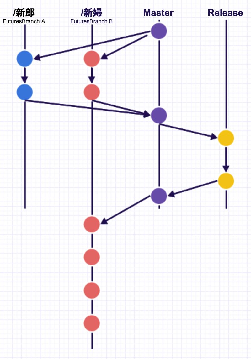 Branchの種類は4つ。MasterBranch, ReleaseBranch, FuturesBranch A, FuturesBranch Bとわけるとする。