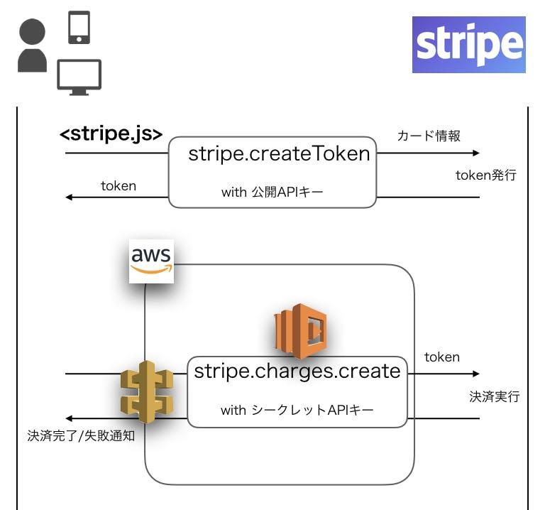 Stripe ✕ Lambdaでサーバーレスな決済機能を作る - Qiita