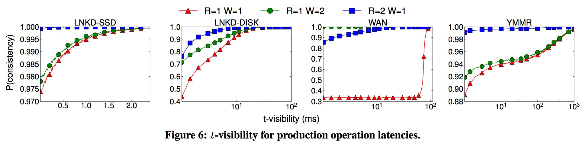 t-visibility in WARS model