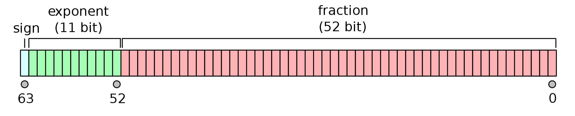 2000px-IEEE_754_Double_Floating_Point_Format.svg.png