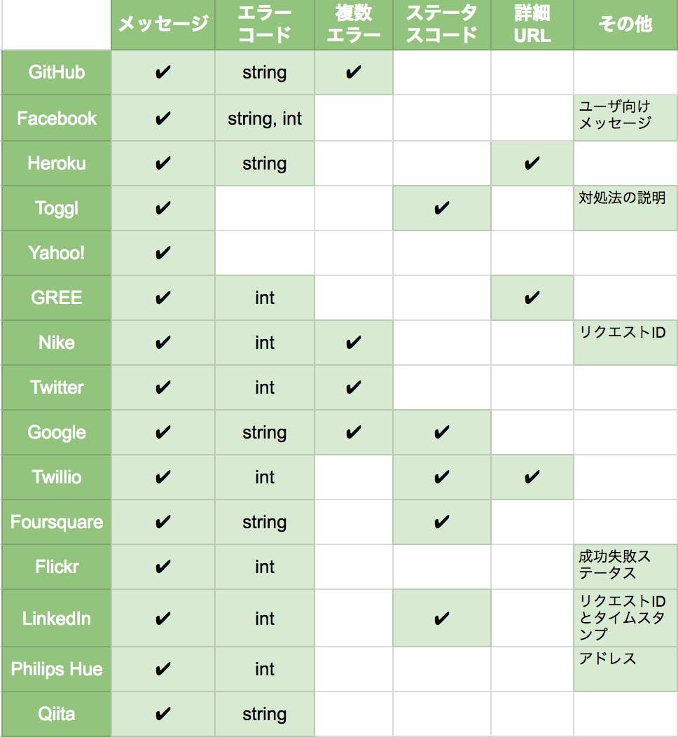 APIのエラー形式のサービス比較表_-_Google_スプレッドシート.png