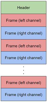 データ構造のイメージ