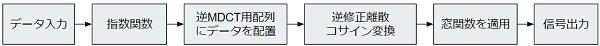 デコードのイメージ