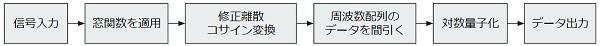 エンコードのイメージ