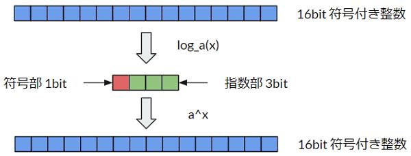 対数による量子化のイメージ