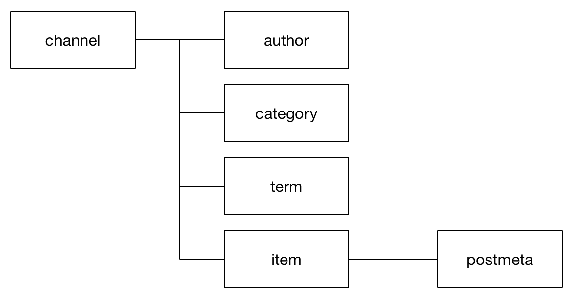 WordPressインポートツール用のXMLの構造