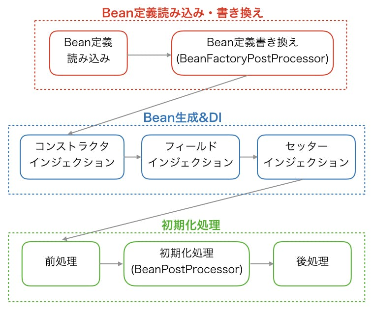 bean-lifecycle.001.jpeg