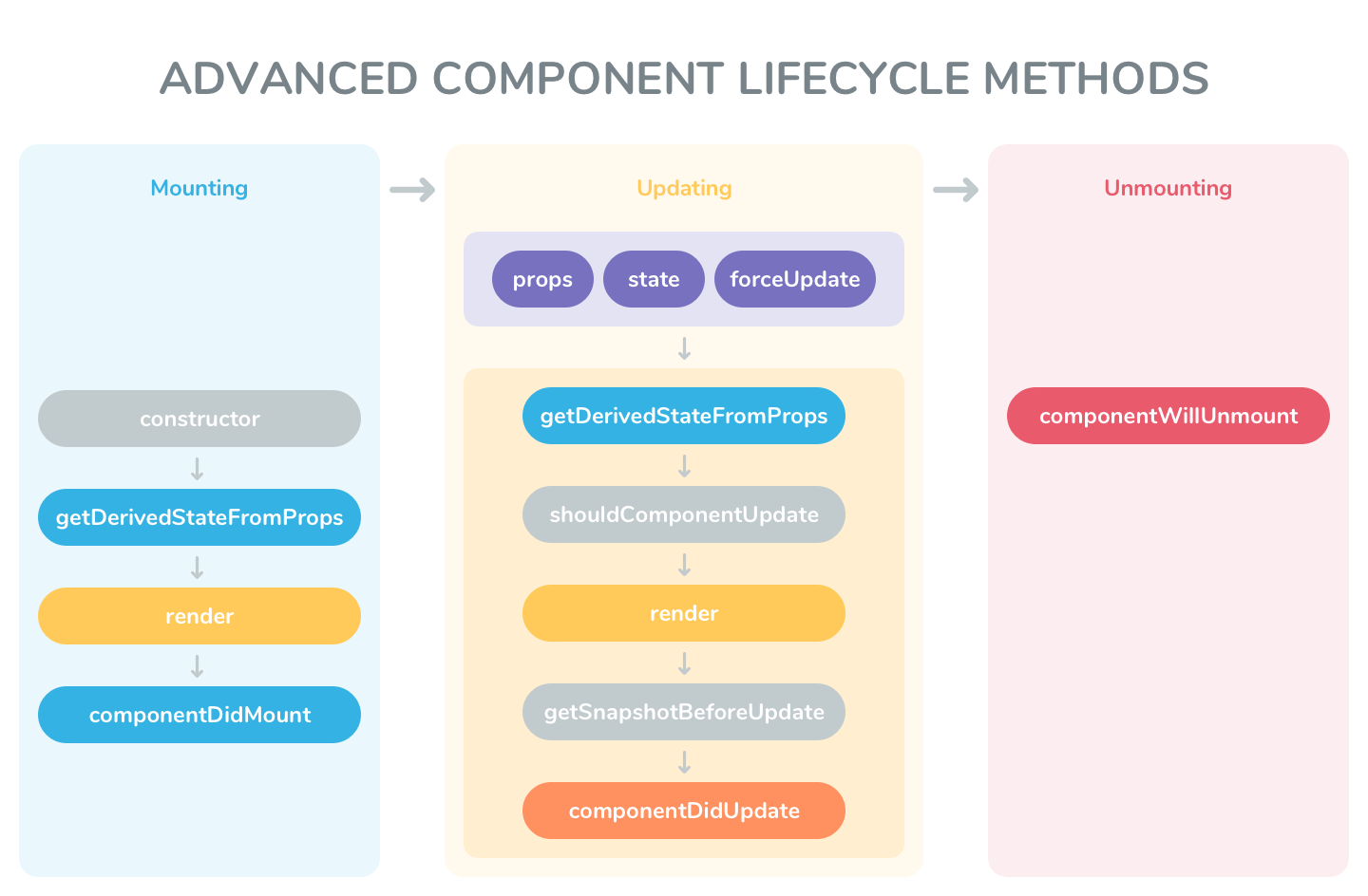 Advanced Component Lifecycle Methods