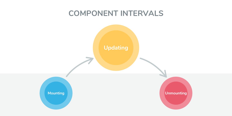 Component Intervals