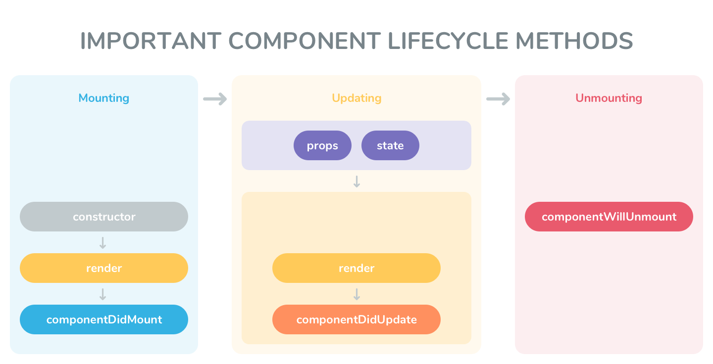 Important Component Lifecycle Methods