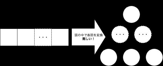 配列実装から木表現へのイメージ変換